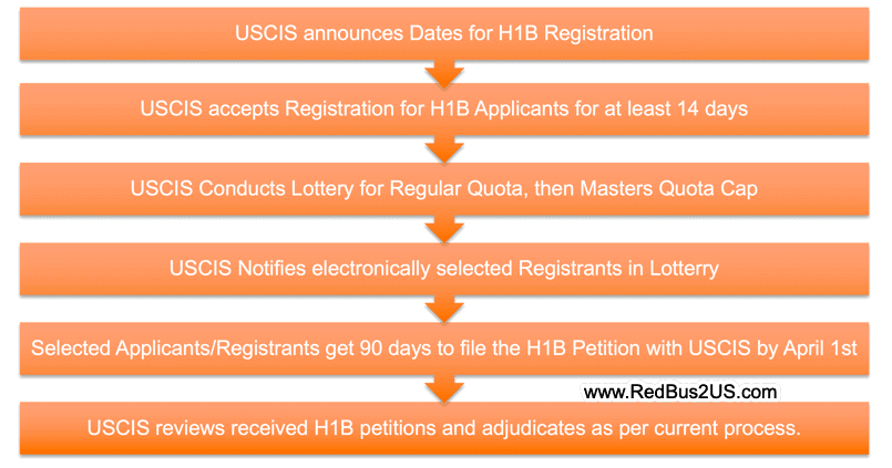 H1B Visa Registration Process Flow Final Rule