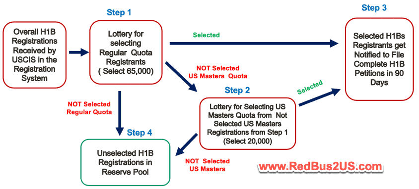 H1B Visa Registration Rule Lottery Order and Process Diagram Flow
