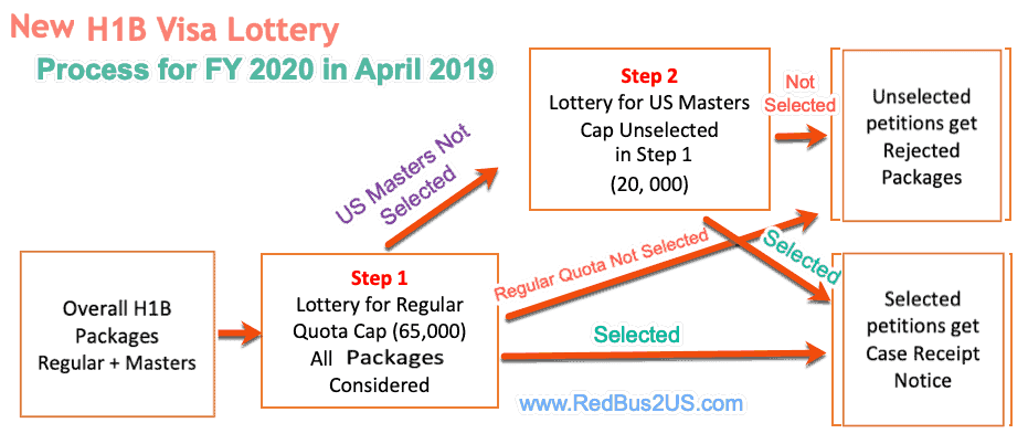 New H1B Lottery Process for FY 2020 with Changes