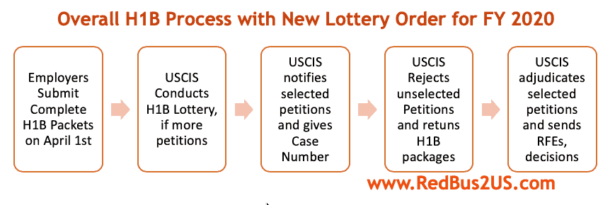 New H1b Lottery Process Changes In April 2019 For Fy 2020 Faqs