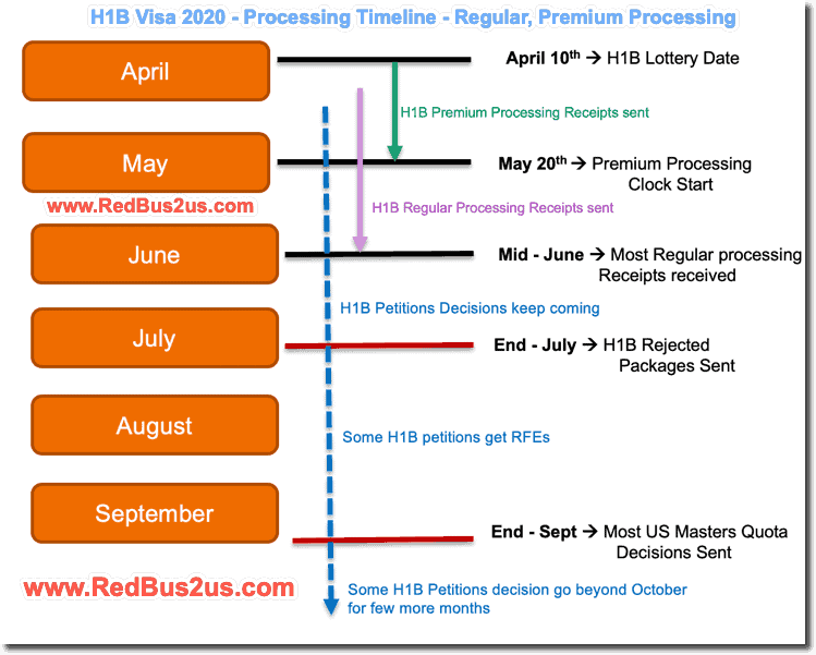 H1B 2020 Lottery Results Timeline - Premium Processing vs Regular