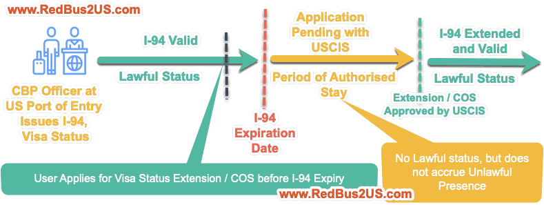 Difference between Lawful Status vs Periof of Authroized Stay with Approval by USCIS- Flow Chart