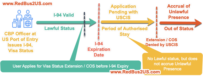 Difference between Lawful Status vs Periof of Authroized Stay with Denial by USCIS - Flow chart