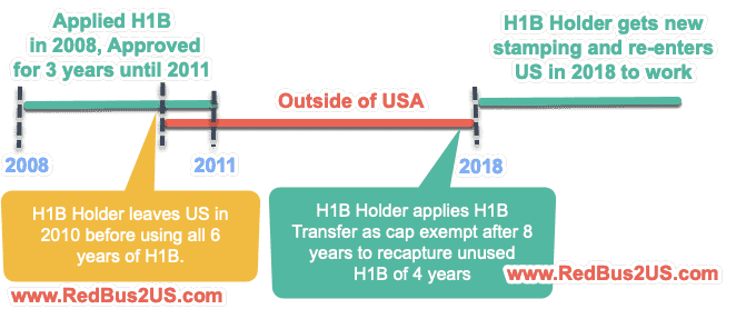 H1B Recapture Timeline Example to apply after 6 Years