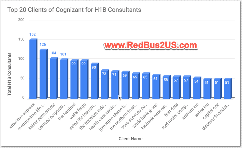 Top 20 Clients by LCA - DOL Stats for Cognizant - CTS