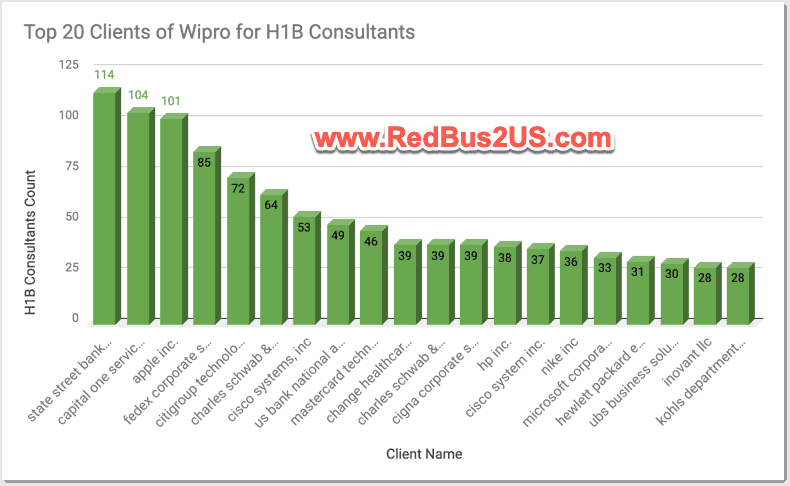 Top 20 Clients by LCA for Wipro