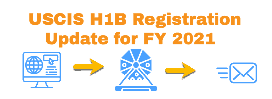 USCIS H1B Registration Update for FY 2021 Info article