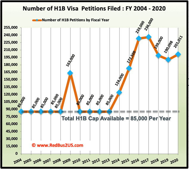 H1B Visa Cap filings by Year for FY 2021 Prediction