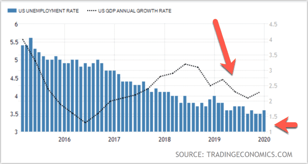 US Unemployment Rate vs GDP Growth for H1B Prediction