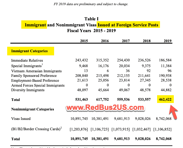 Immigrant visa - aka Green Cards - issued at Foreign Posts by US State Dept 2015 to 2019