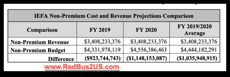 USCIS Budget Deficit Table FY 2020-19