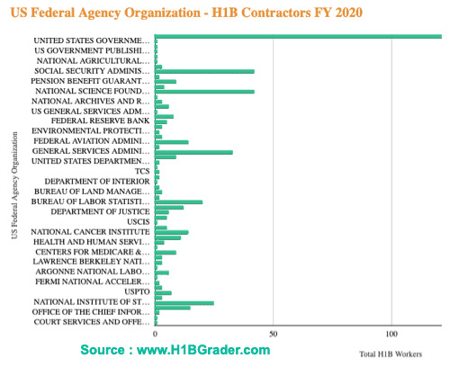 US Federal Agencies H1B workers Graph