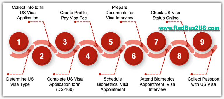 US Visa Stamping Step by Step Process in India