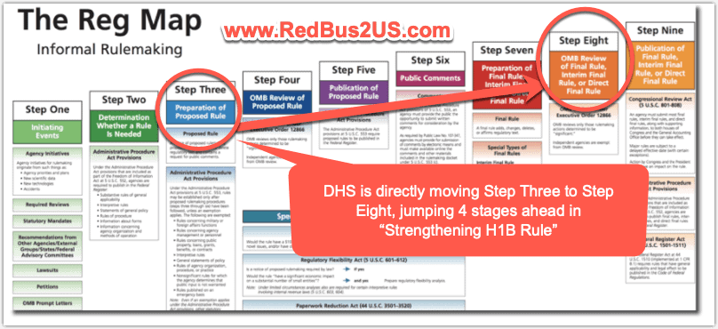 DHS Rule Making - Jumping 4 Stages in Strengthen H1B Rule Case
