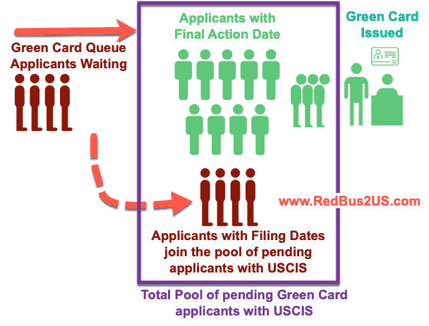 Filing Dates Applicants Joining the Final Action Dates Pool for Green Cards