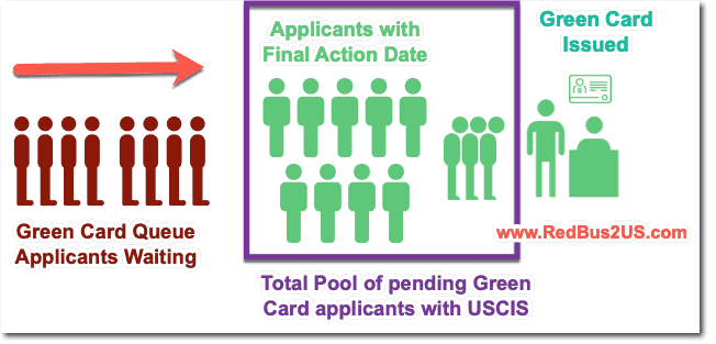 Typical Green Card Queue with Final Action Dates