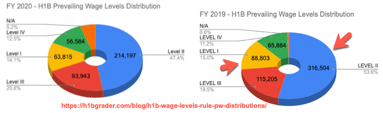 H1B Wage Levels Change Impact