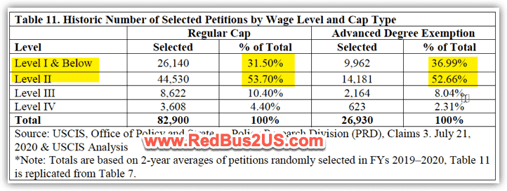 H1B Wage Levels Distribution for Selected in Lottery