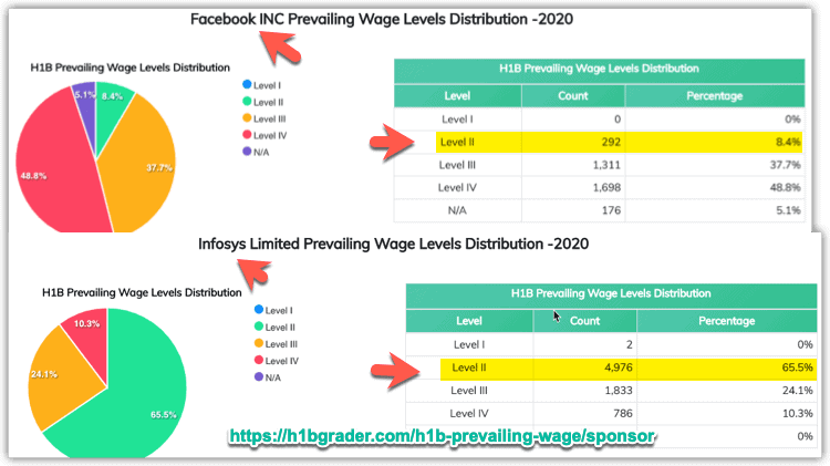 H1B Wage Levels Distribution for Facebook vs Infosys