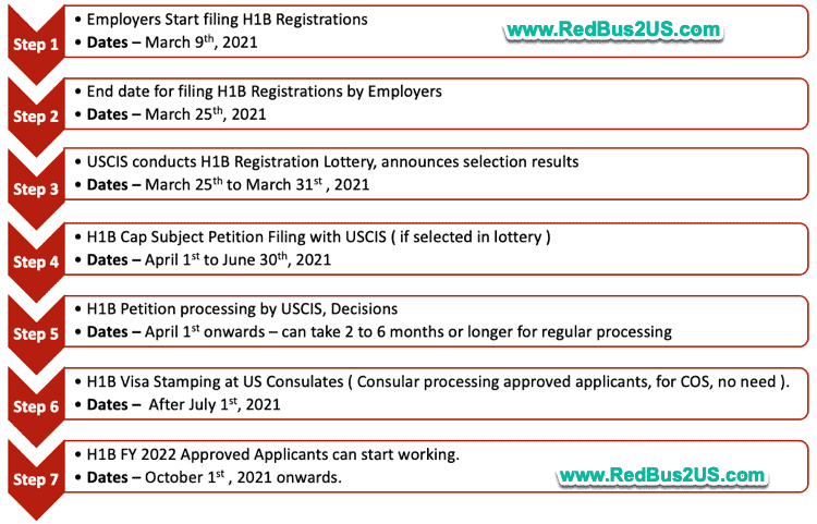 H1B Visa 2021 - 2022 Timelines for Approval - Stamping