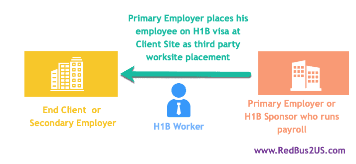 Client - Primary Employer and H1B worker Illustration