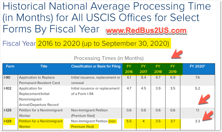 USCIS H1B (I-129 form ) - Regular Processing times average over 5 years from 2016 to 2020