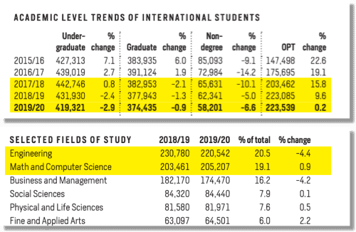 F1 International Students on OPT in USA - Fields of Study year 2019-20 and History