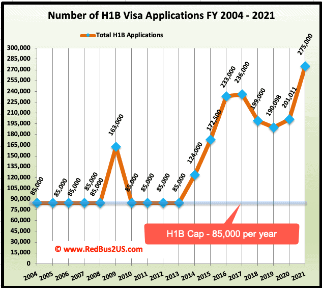 H1B Visa Applications History until 2021