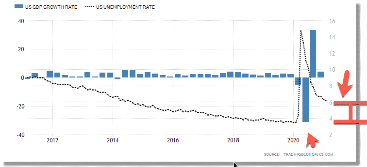 US Economy - Unemployment Rate - H1B Predictions Impact 2022