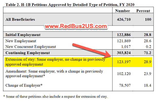 H1B Petition Extension of Stay Statistics FY 2020