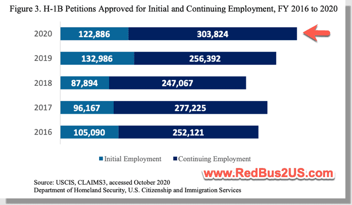 H1B Petitions filings history FY 2016 to 2020