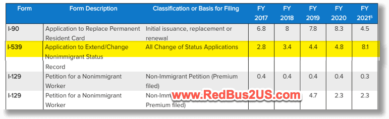 USCIS I539 H4 L2 Historical Processing times